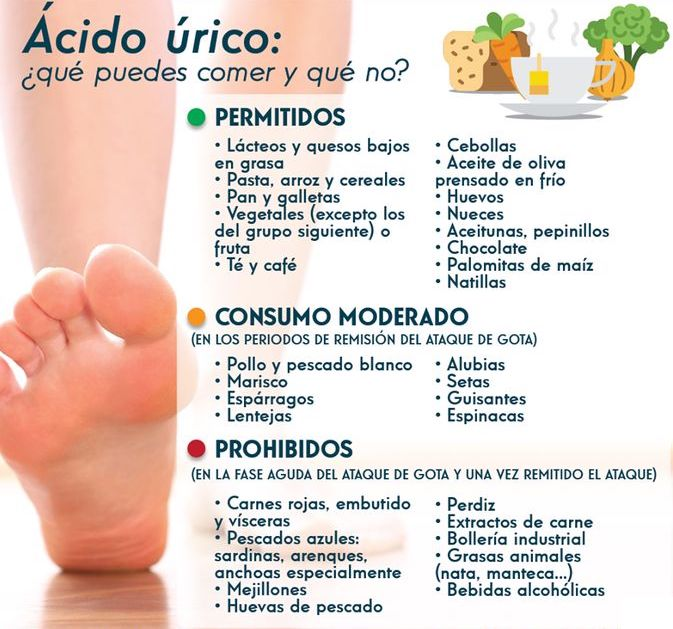 Alimentos Que Te Ayudan A Reducir El ácido úrico