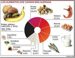 Alergias-alimentarias