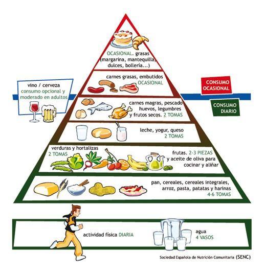piramide-diabeticos