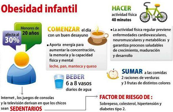Predicar con el ejemplo para prevenir la obesidad infantil