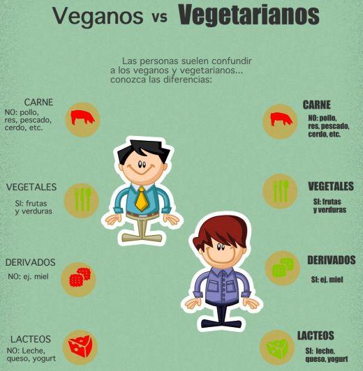 vegetarianos-veganos