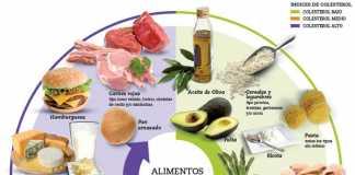 alimentos_colesterol