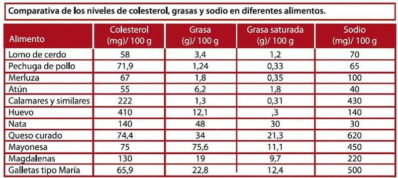tabla colesterol carnes