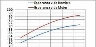 esperanza-vida-mujeres