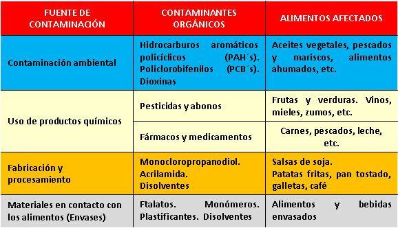 contaminacioncomida