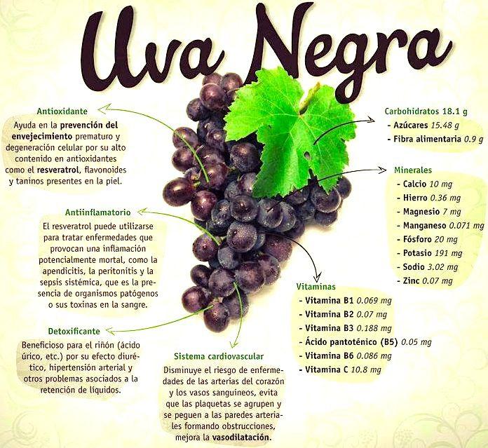 propiedades-uva