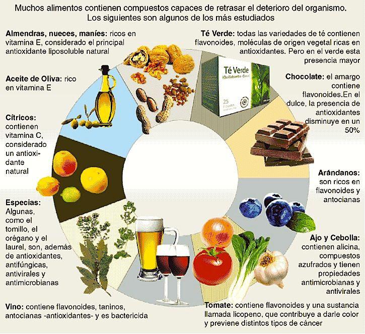 Los mejores alimentos anti age blog de farmacia - Que alimentos son antioxidantes naturales ...