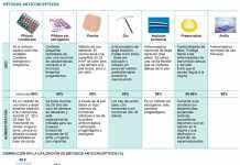 Inyección anticonceptiva mensual | Blog de farmacia