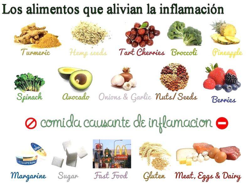 inflamacion