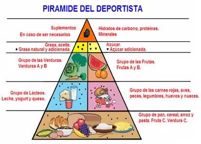piramide_deportistas