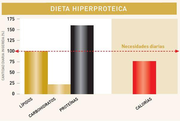 tablaDietaHiperproteica