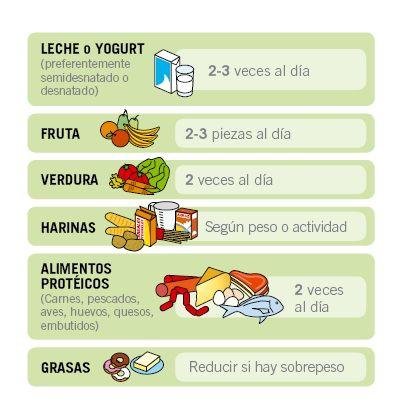 Alimentos que deber an incluir los diab ticos en el desayuno blog de farmacia - Alimentos bajos en glucosa ...