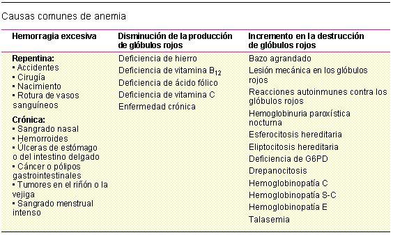 causaanemia