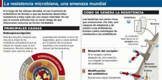resistencia-antibioticos