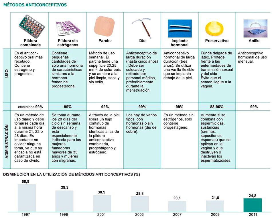 anticonceptivostipos