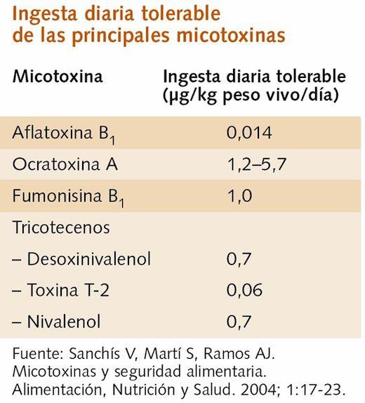 aflatoxina2