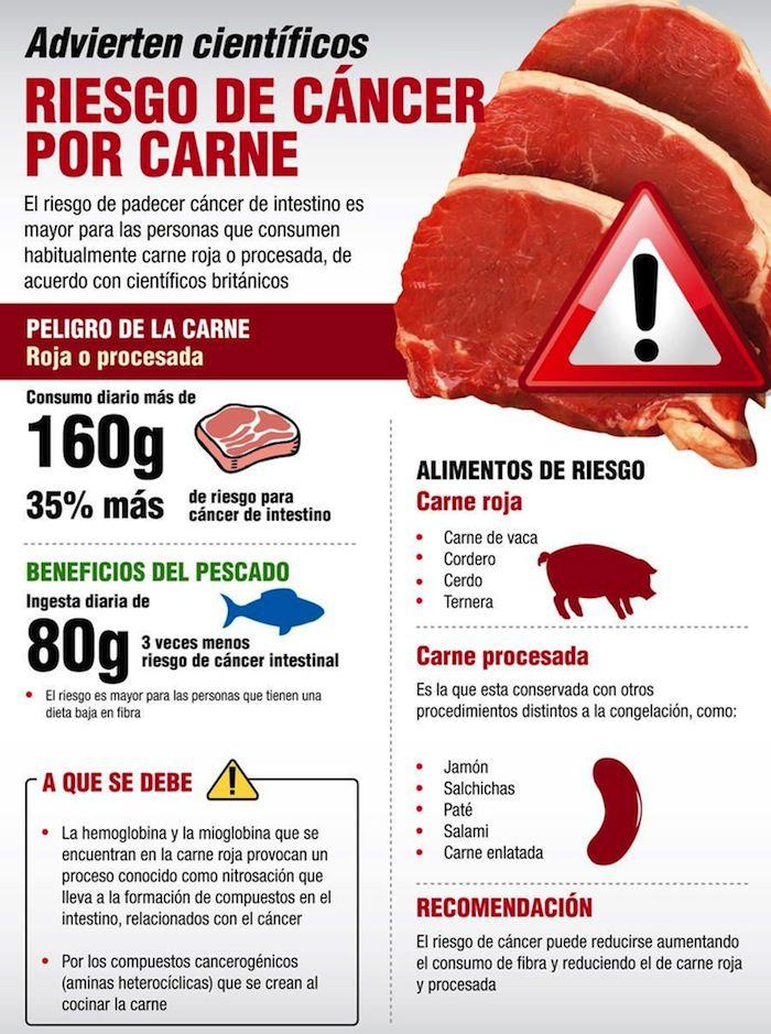 cancer carne roja