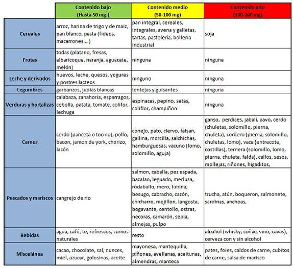 Enfermedades que pueden aumentar el cido rico en el cuerpo blog de farmacia - Alimentos prohibidos con acido urico ...
