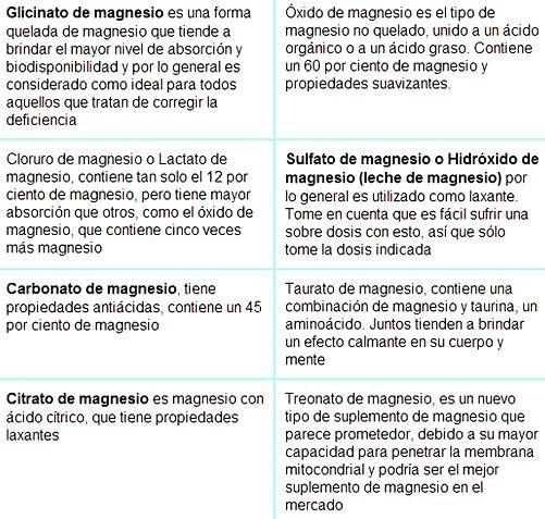 tipos-magnesio