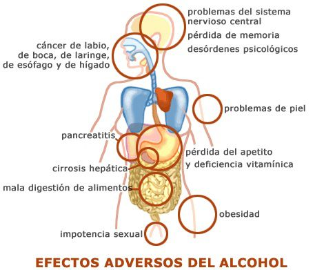 efectosalcohol