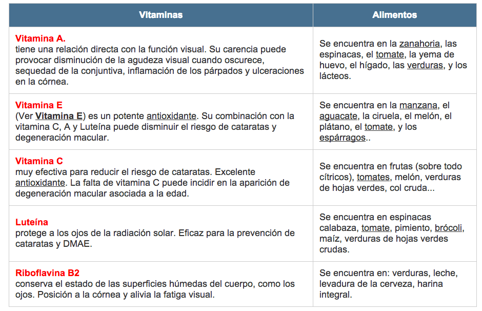 vitaminas-ojos