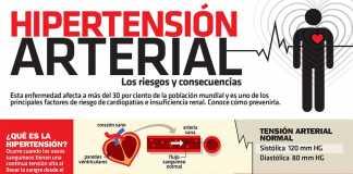 hipertension-consecuencias