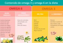 omega_3_omega_6_contenido_aceite_alimentos